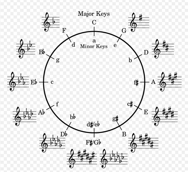 Scales, The Circle of Fifths, Intervals and Diatonic Chords